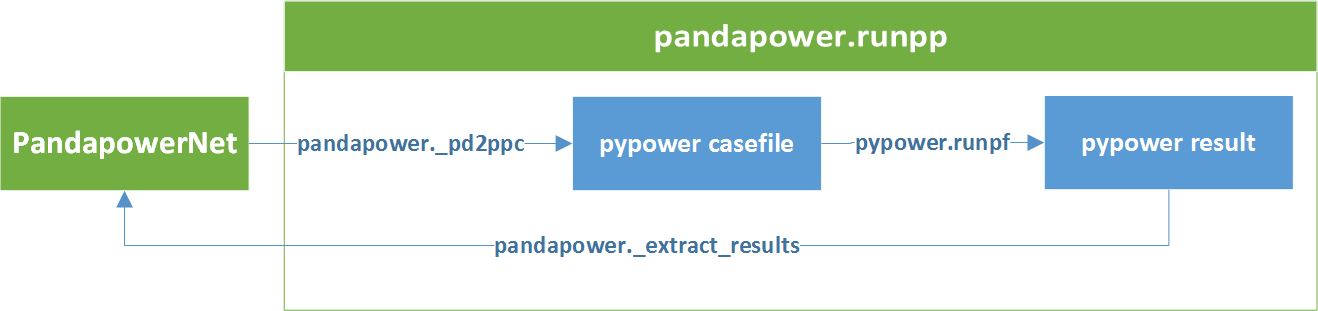 Getting Started - pandapower